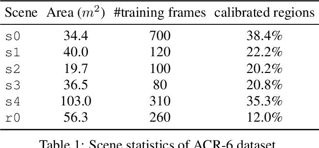 Figure 2 for Active Visual Localization in Partially Calibrated Environments