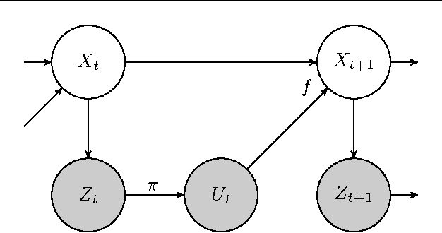 Figure 1 for Data-Efficient Reinforcement Learning in Continuous-State POMDPs