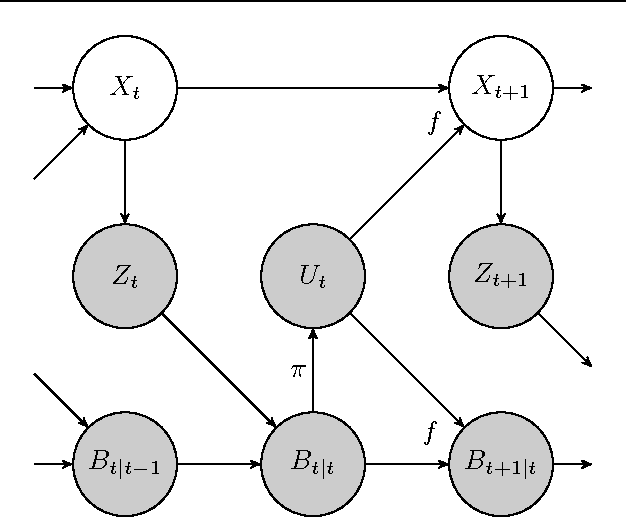 Figure 2 for Data-Efficient Reinforcement Learning in Continuous-State POMDPs