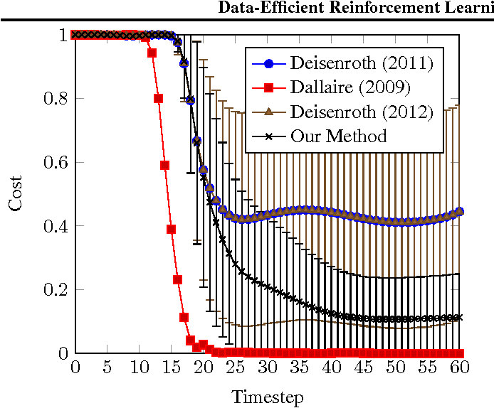 Figure 4 for Data-Efficient Reinforcement Learning in Continuous-State POMDPs