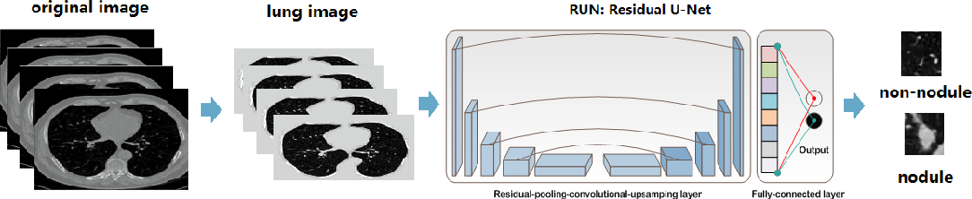 Figure 1 for RUN:Residual U-Net for Computer-Aided Detection of Pulmonary Nodules without Candidate Selection