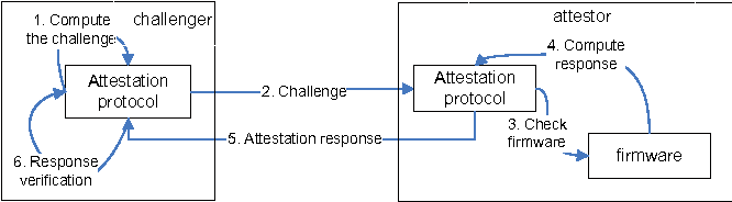 Figure 1 from A TPM-enabled remote attestation protocol (TRAP) in