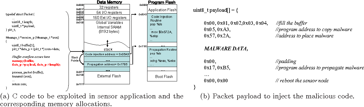 Figure 2 from A TPM-enabled remote attestation protocol