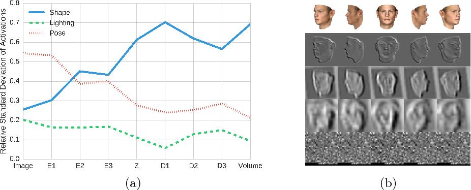 Figure 4 for Deep disentangled representations for volumetric reconstruction