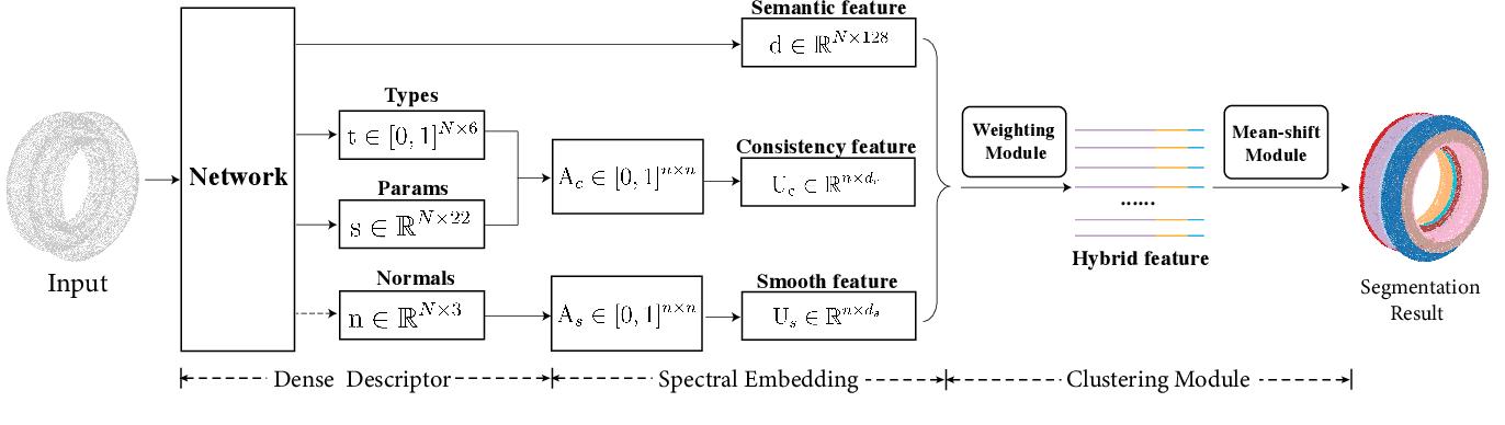 Figure 3 for HPNet: Deep Primitive Segmentation Using Hybrid Representations