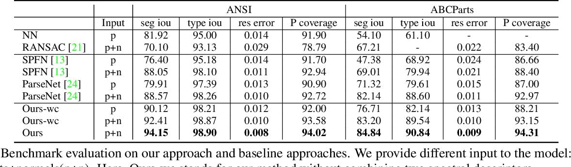 Figure 2 for HPNet: Deep Primitive Segmentation Using Hybrid Representations
