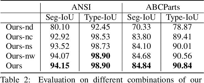 Figure 4 for HPNet: Deep Primitive Segmentation Using Hybrid Representations