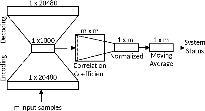 Figure 1 for An Automated Auto-encoder Correlation-based Health-Monitoring and Prognostic Method for Machine Bearings