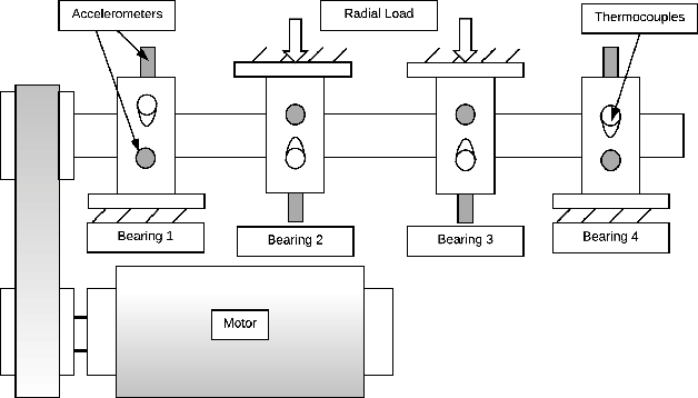 Figure 3 for An Automated Auto-encoder Correlation-based Health-Monitoring and Prognostic Method for Machine Bearings