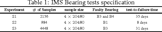 Figure 2 for An Automated Auto-encoder Correlation-based Health-Monitoring and Prognostic Method for Machine Bearings