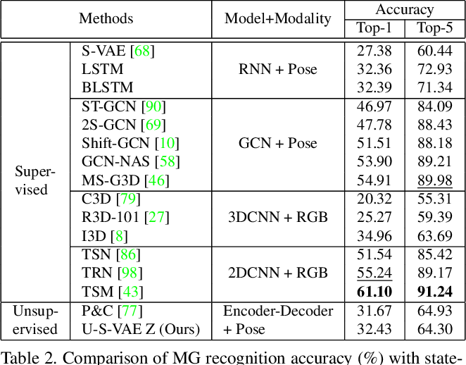 Figure 4 for iMiGUE: An Identity-free Video Dataset for Micro-Gesture Understanding and Emotion Analysis
