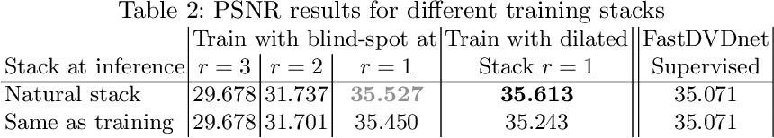 Figure 4 for Self-Supervised training for blind multi-frame video denoising