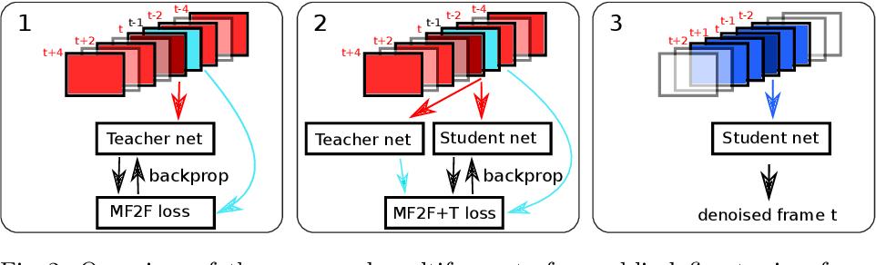 Figure 3 for Self-Supervised training for blind multi-frame video denoising