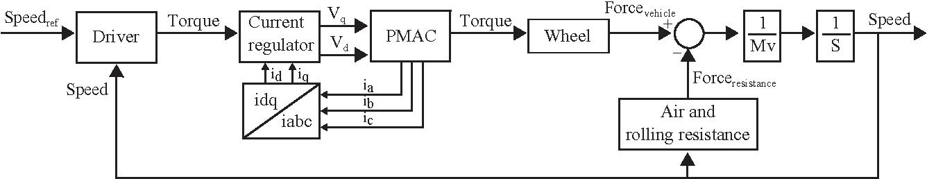 figure 1 from impact of 1 2kv sic mosfet ev traction inverter on rh semanticscholar org