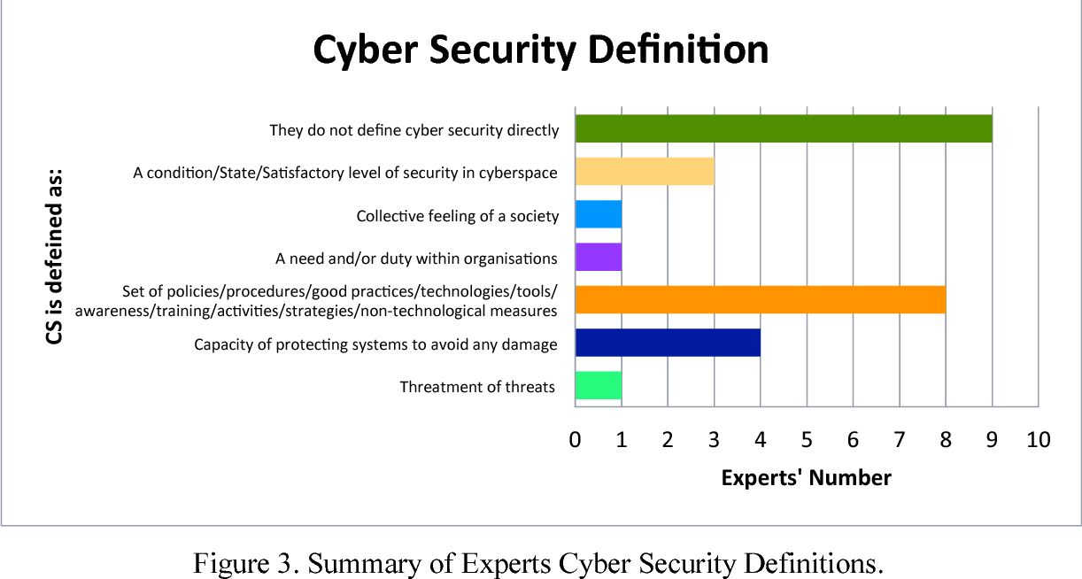 figure 3 from development of national cyber security strategies