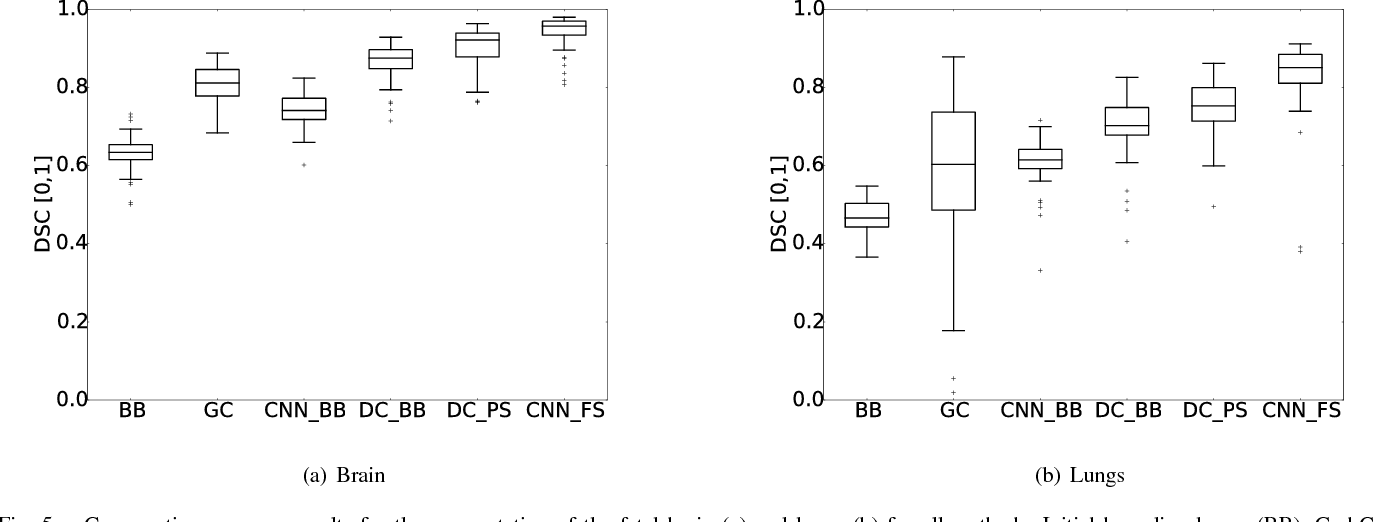 Fig. 5. Comparative accuracy results for the segmentation of the fetal brain (a) and lungs (b) for all methods: Initial bounding boxes (BB), GrabCut [1] (GC), naı̈ve CNN CNNnaı̈ve learning approach from bounding boxes (CNNBB), DeepCut initialised from bounding boxes (DCBB), DeepCut initialised via pre-segmentation (DCPS) and a fully supervised learning approach from manual segmentations (CNNFS) as upper bound for this network architecture.
