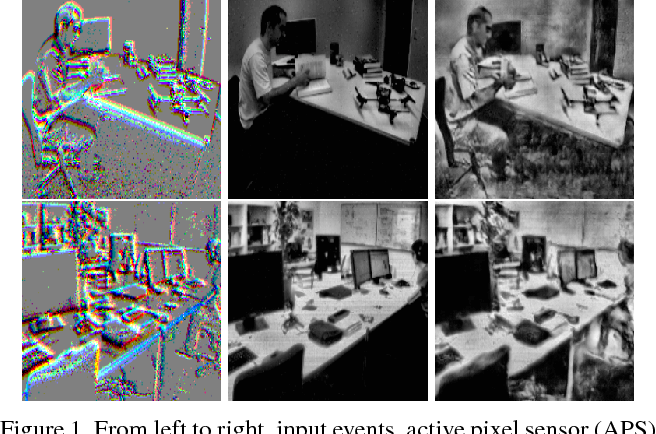 Figure 1 for Event-based High Dynamic Range Image and Very High Frame Rate Video Generation using Conditional Generative Adversarial Networks