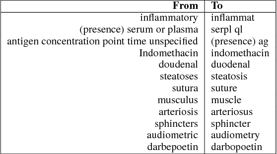 Figure 2 for Bio-YODIE: A Named Entity Linking System for Biomedical Text