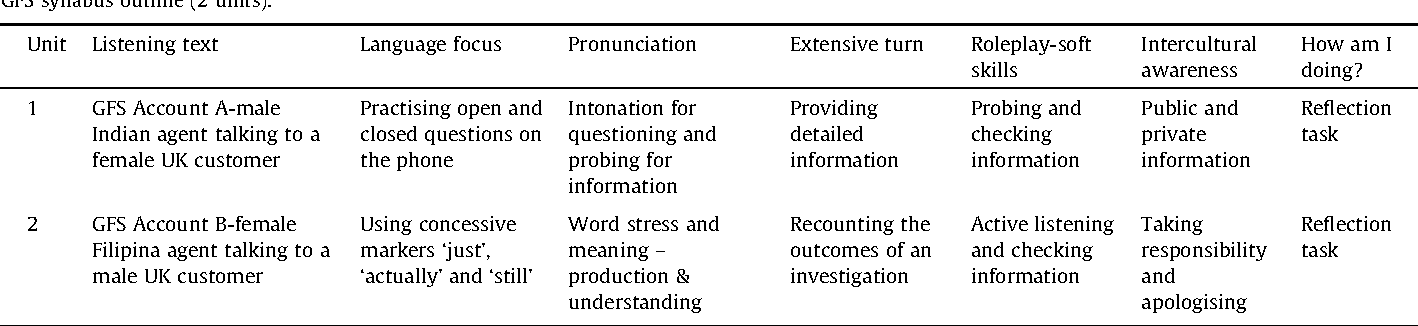 Table 1 from Developing an English for specific purpose