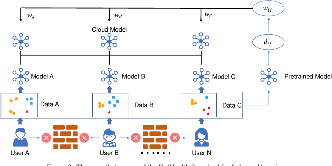 Figure 3 for FedHealth 2: Weighted Federated Transfer Learning via Batch Normalization for Personalized Healthcare