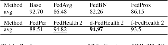 Figure 4 for FedHealth 2: Weighted Federated Transfer Learning via Batch Normalization for Personalized Healthcare