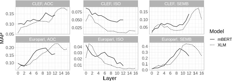Figure 2 for Evaluating Multilingual Text Encoders for Unsupervised Cross-Lingual Retrieval