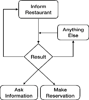 Figure 1 for How to Build User Simulators to Train RL-based Dialog Systems