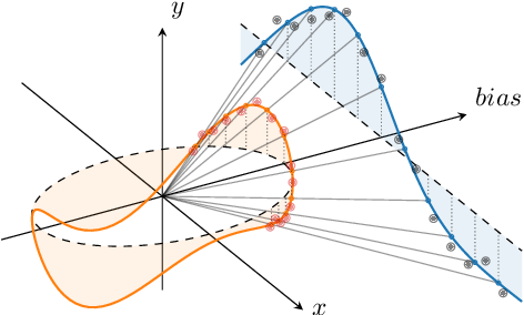 Figure 1 for Sparse Gaussian Processes with Spherical Harmonic Features