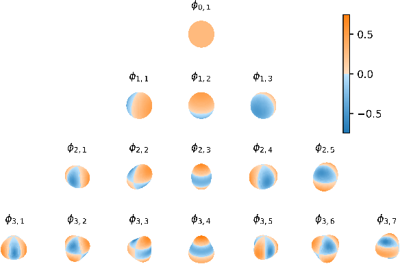 Figure 3 for Sparse Gaussian Processes with Spherical Harmonic Features