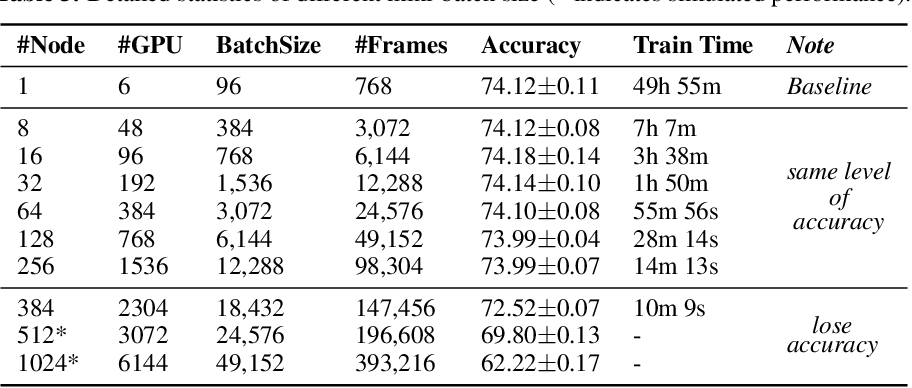 Figure 4 for Training Kinetics in 15 Minutes: Large-scale Distributed Training on Videos