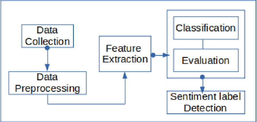 Figure 1 for A review of sentiment analysis research in Arabic language