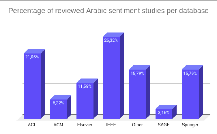 Figure 3 for A review of sentiment analysis research in Arabic language