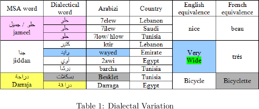 Figure 2 for A review of sentiment analysis research in Arabic language