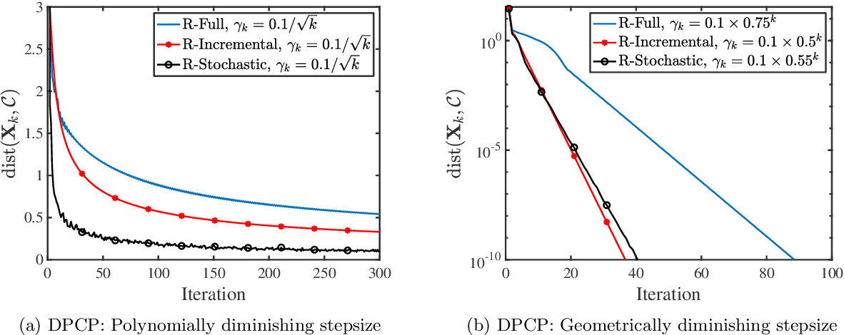 Figure 2 for Nonsmooth Optimization over Stiefel Manifold: Riemannian Subgradient Methods
