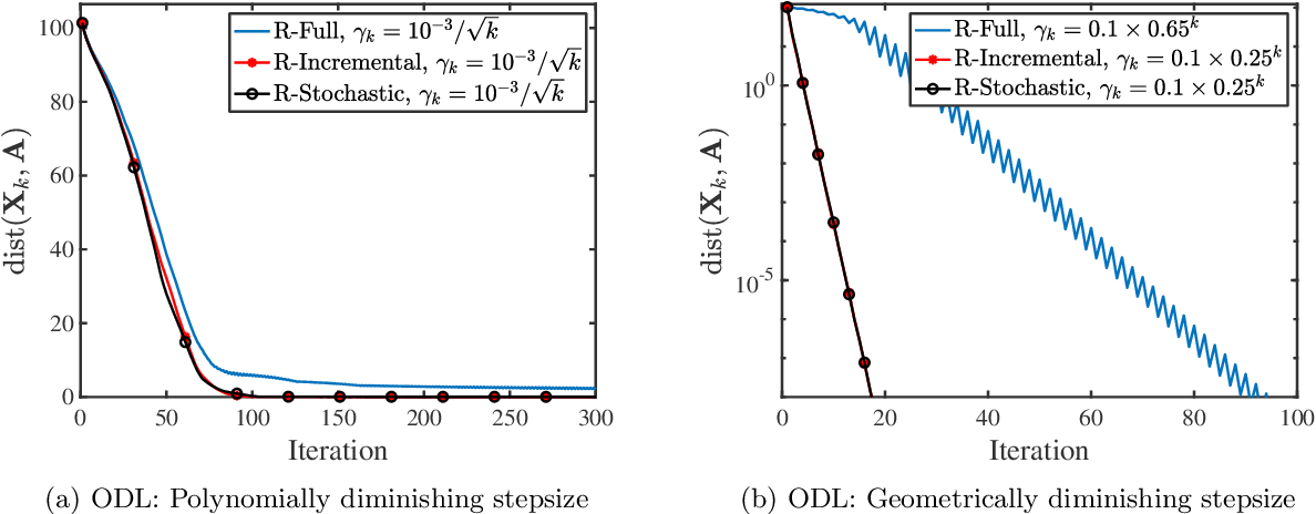 Figure 3 for Nonsmooth Optimization over Stiefel Manifold: Riemannian Subgradient Methods