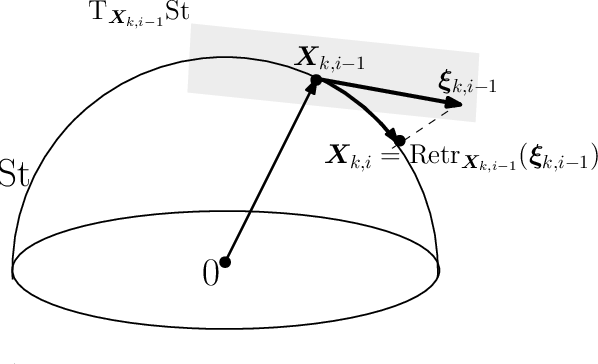 Figure 1 for Nonsmooth Optimization over Stiefel Manifold: Riemannian Subgradient Methods