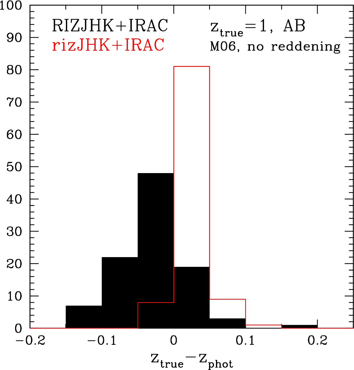 Figure 6 from DRAFT : The Spitzer Extragalactic Representive