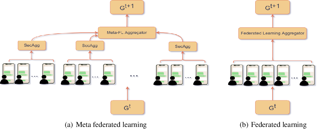 Figure 1 for Meta Federated Learning