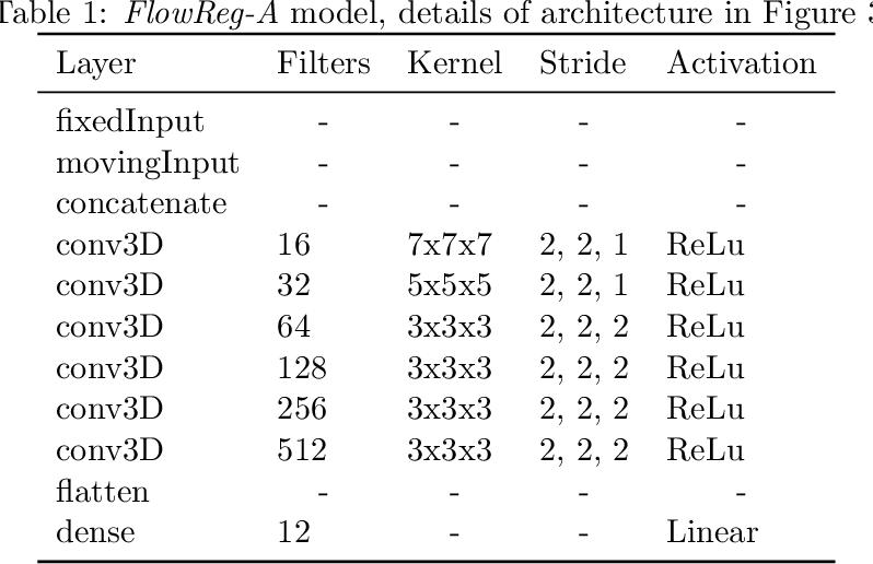 Figure 2 for FlowReg: Fast Deformable Unsupervised Medical Image Registration using Optical Flow