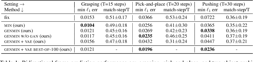 Figure 2 for Time-Agnostic Prediction: Predicting Predictable Video Frames