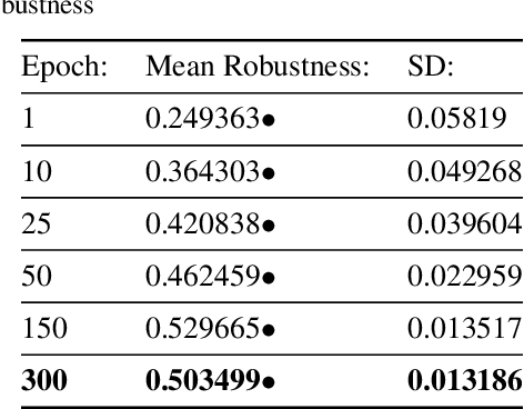 Figure 4 for The Effects of Image Distribution and Task on Adversarial Robustness