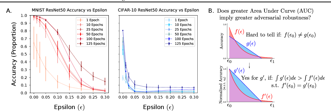 Figure 1 for The Effects of Image Distribution and Task on Adversarial Robustness