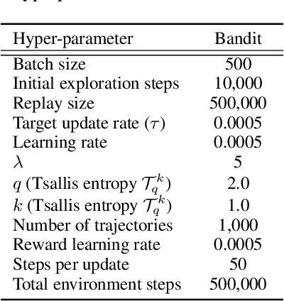 Figure 4 for Regularized Inverse Reinforcement Learning