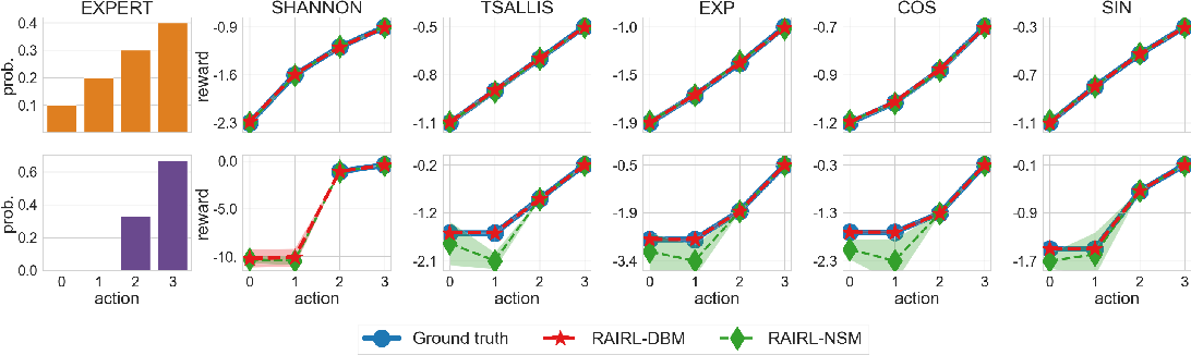 Figure 3 for Regularized Inverse Reinforcement Learning