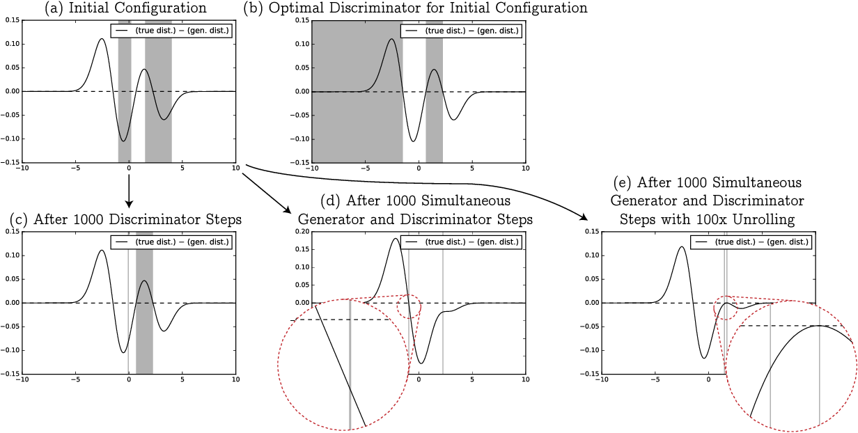 Figure 3 for On the Limitations of First-Order Approximation in GAN Dynamics