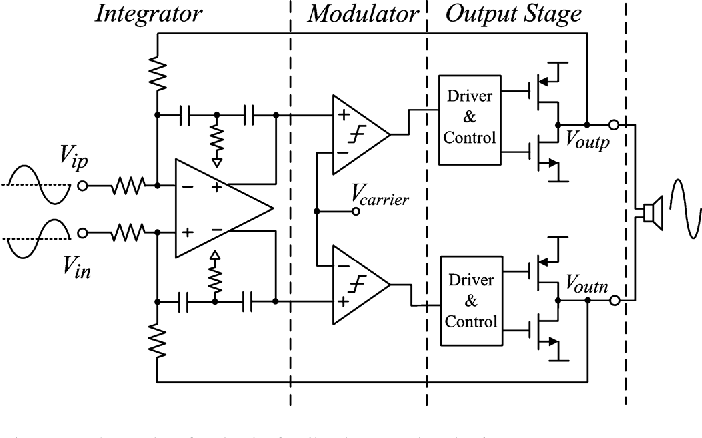 figure 1 from a 101 db psrr  0 0027  thd   n and 94  power