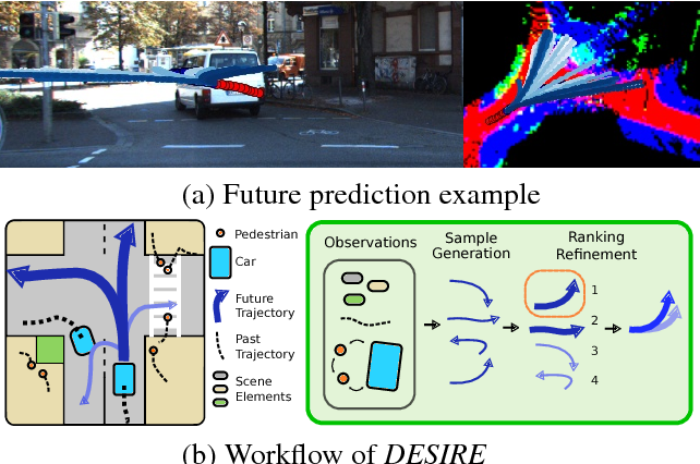 Figure 1 for DESIRE: Distant Future Prediction in Dynamic Scenes with Interacting Agents