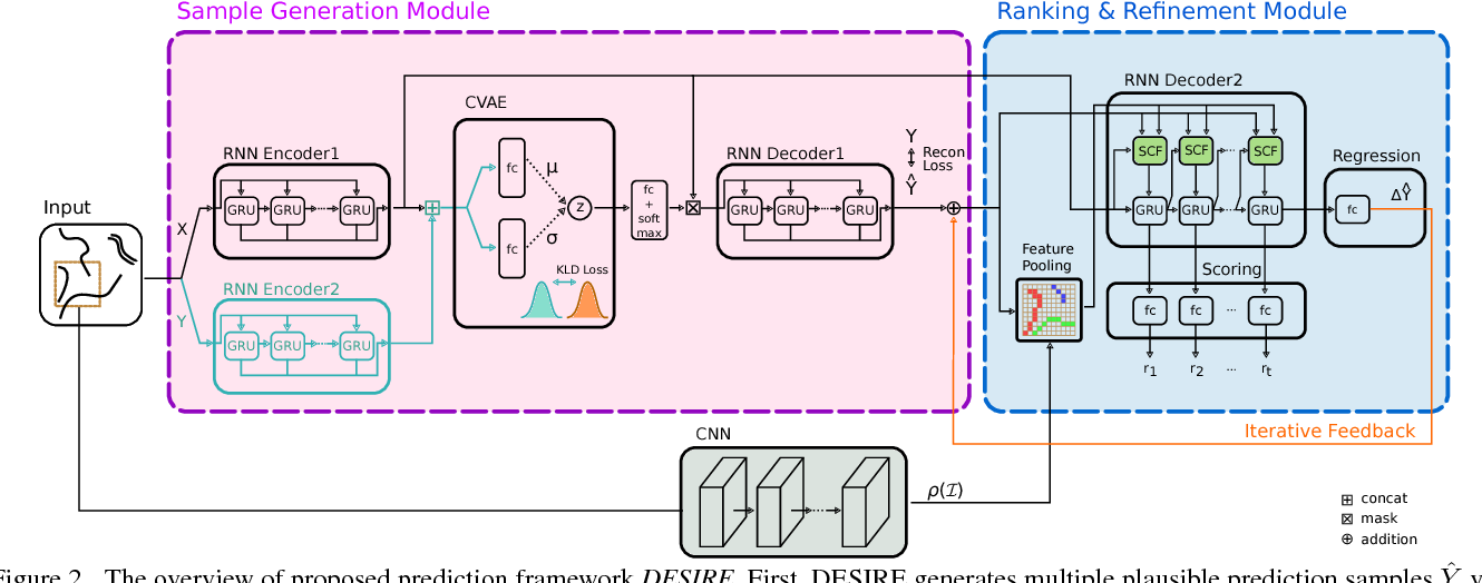 Figure 3 for DESIRE: Distant Future Prediction in Dynamic Scenes with Interacting Agents