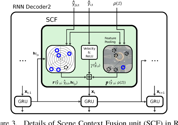 Figure 4 for DESIRE: Distant Future Prediction in Dynamic Scenes with Interacting Agents