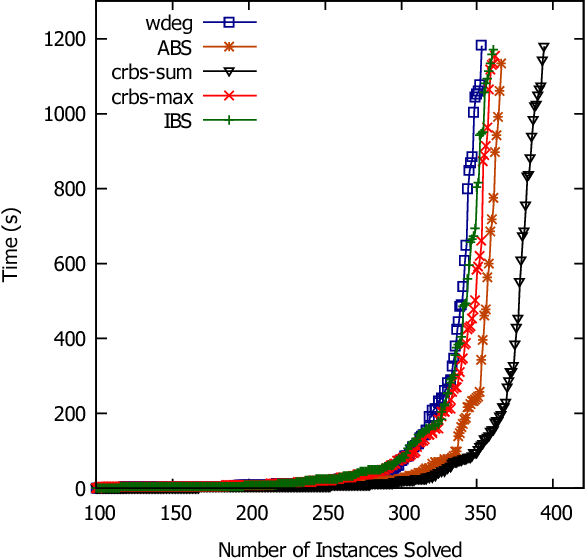Figure 1 for Correlation Heuristics for Constraint Programming